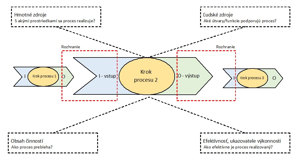 procesný audit - diagram